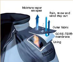 waterproof_breathable